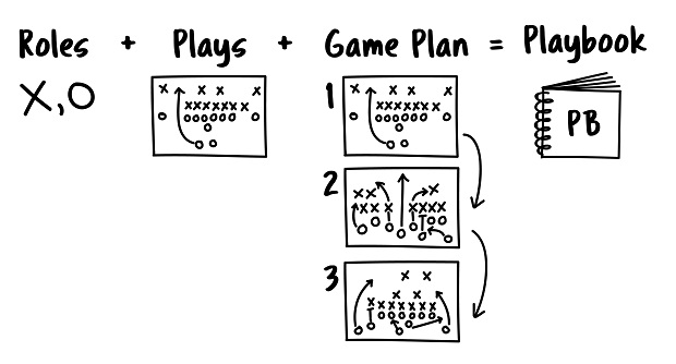 illustration: roles + plays + game plan = playbook