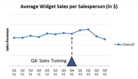 Average Widget Sales per Salesperson, Overall