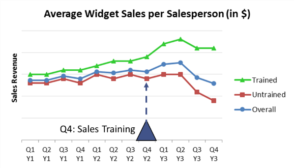Average Widget Sales per Salesperson, Trained v. Untrained